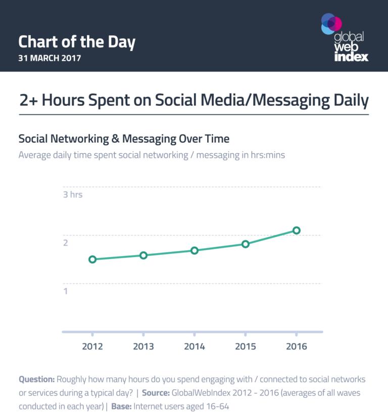 2+ hours spent on social media