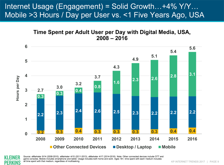 internet useage from Mary Meeker